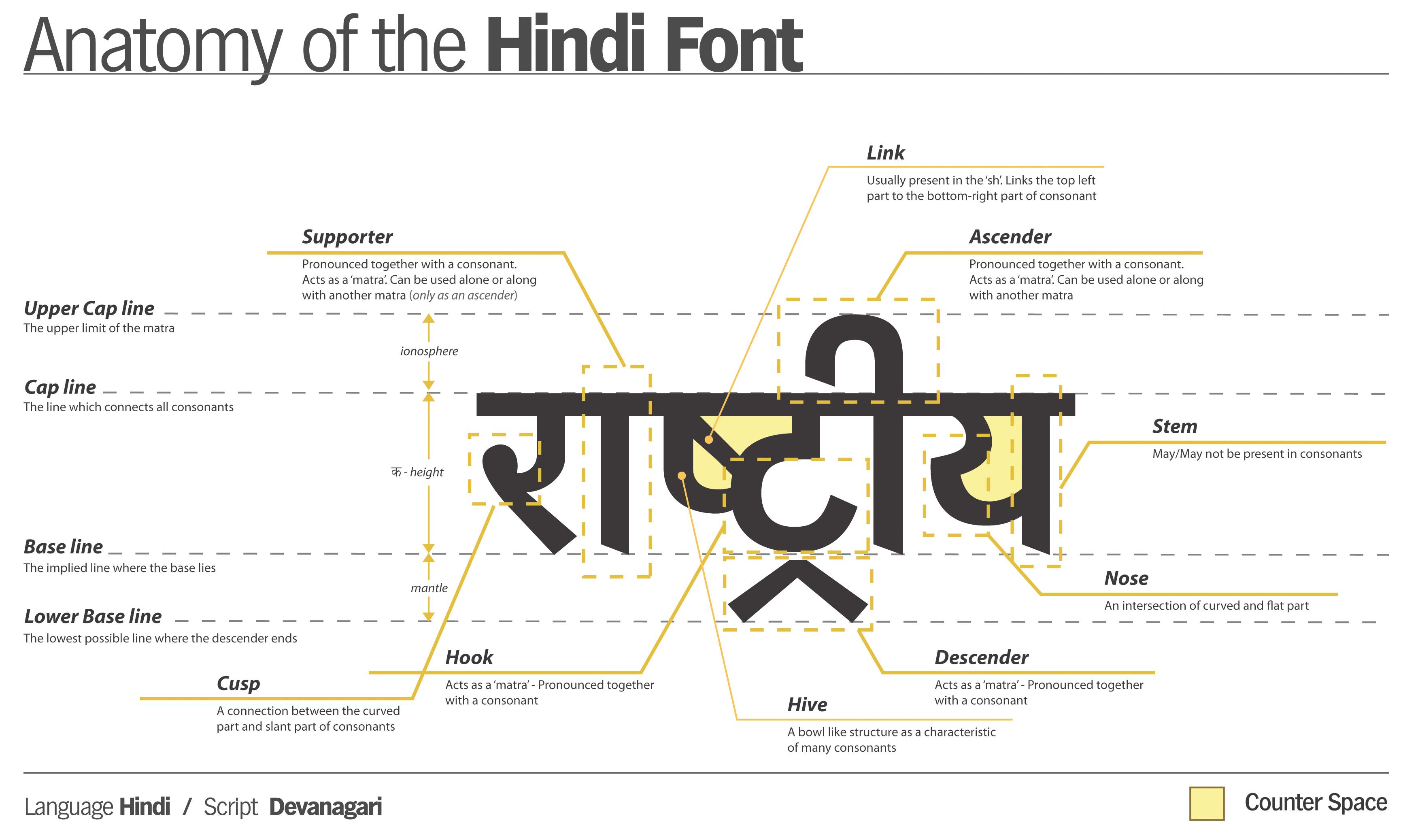 Anatomy_of_hindi_font.jpg